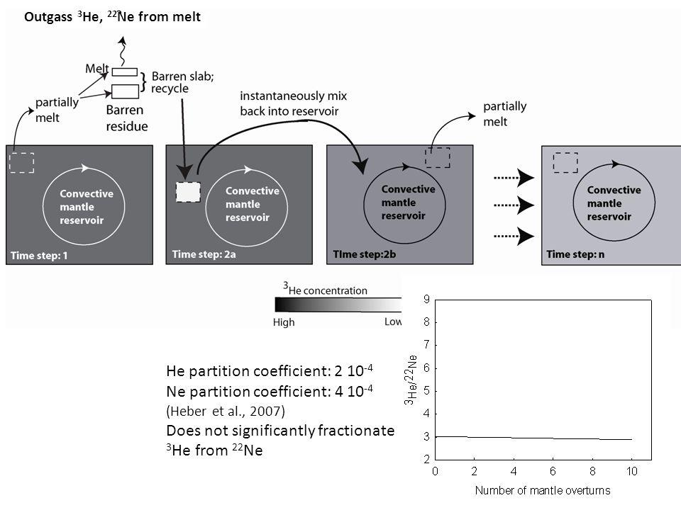 He partition coefficient: 2 10-4 Ne partition coefficient: 4 10-4