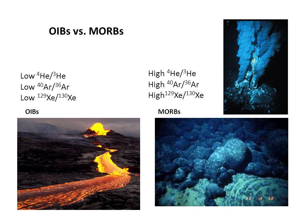 OIBs vs. MORBs High 4He/3He Low 4He/3He High 40Ar/36Ar Low 40Ar/36Ar