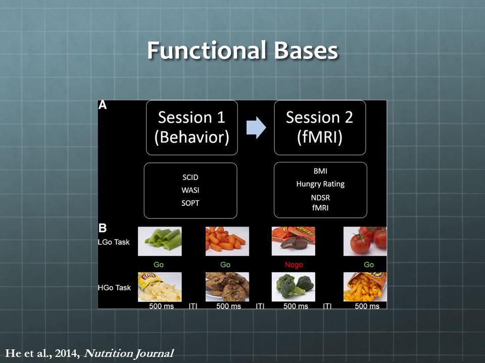 Functional Bases He et al., 2014, Nutrition Journal