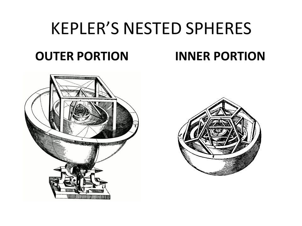 KEPLER'S NESTED SPHERES