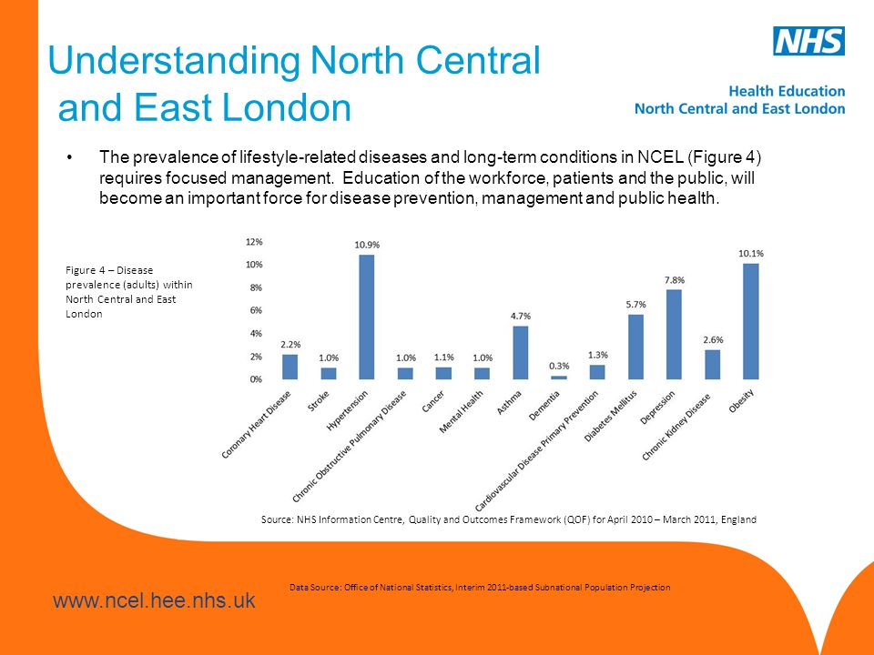 Understanding North Central and East London