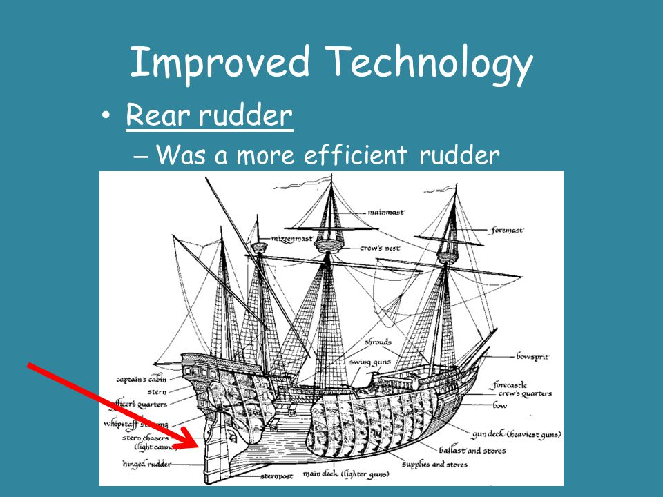 Improved Technology Rear rudder Was a more efficient rudder