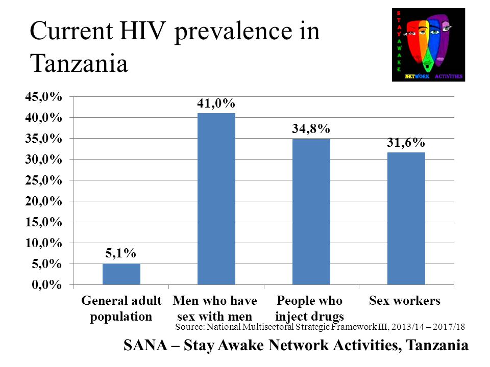 Current HIV prevalence in Tanzania