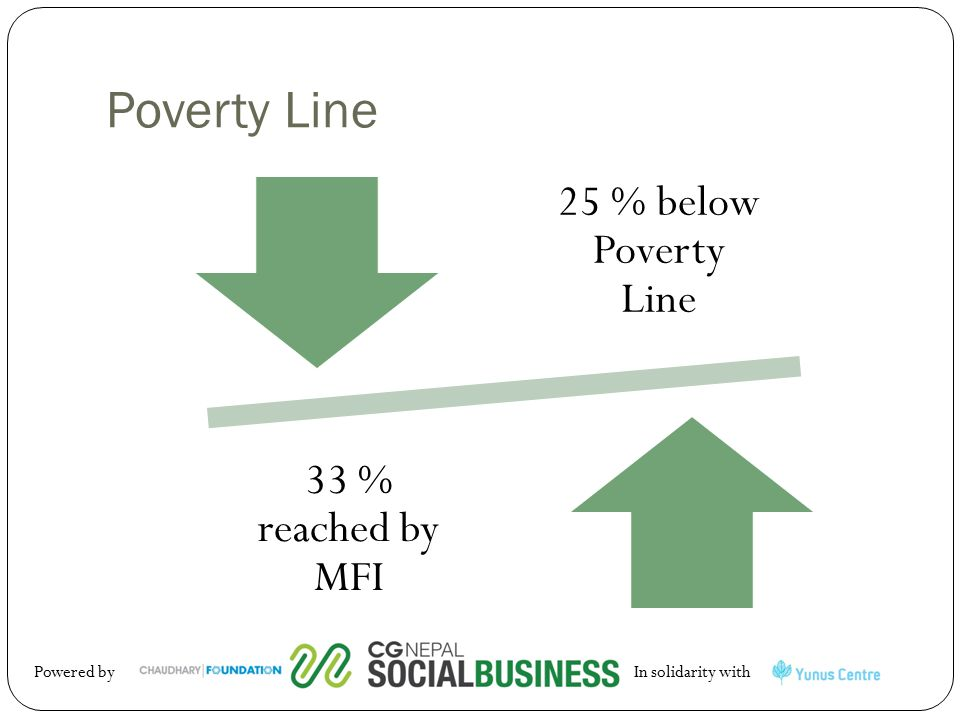 Poverty Line 25 % below Poverty Line 33 % reached by MFI