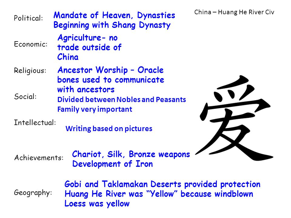 Mandate of Heaven, Dynasties Beginning with Shang Dynasty