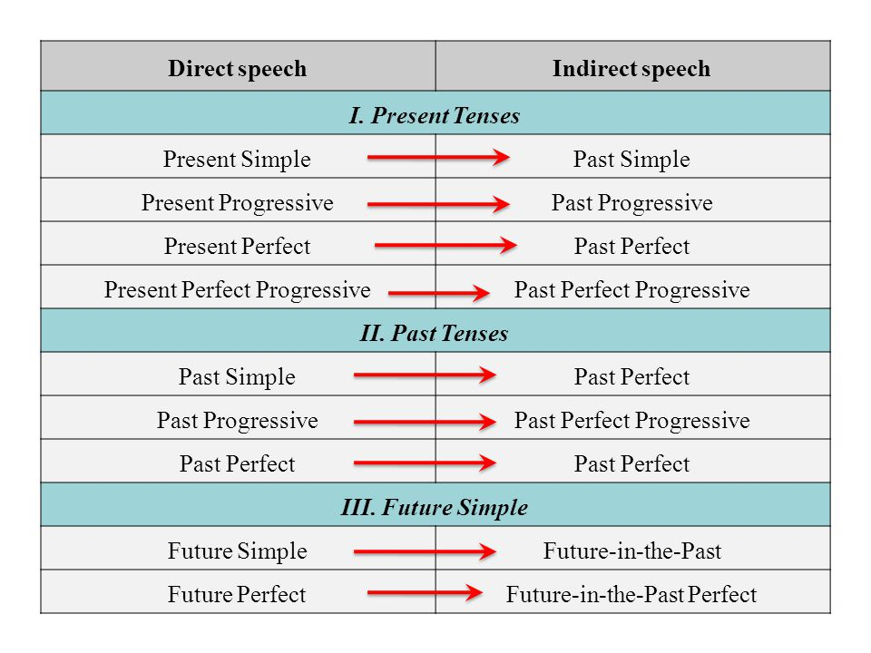 Present Perfect Progressive Past Perfect Progressive II. Past Tenses