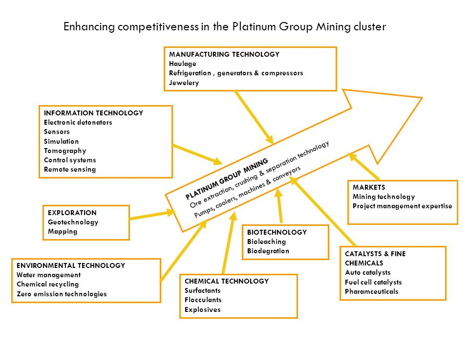 Enhancing competitiveness in the Platinum Group Mining cluster