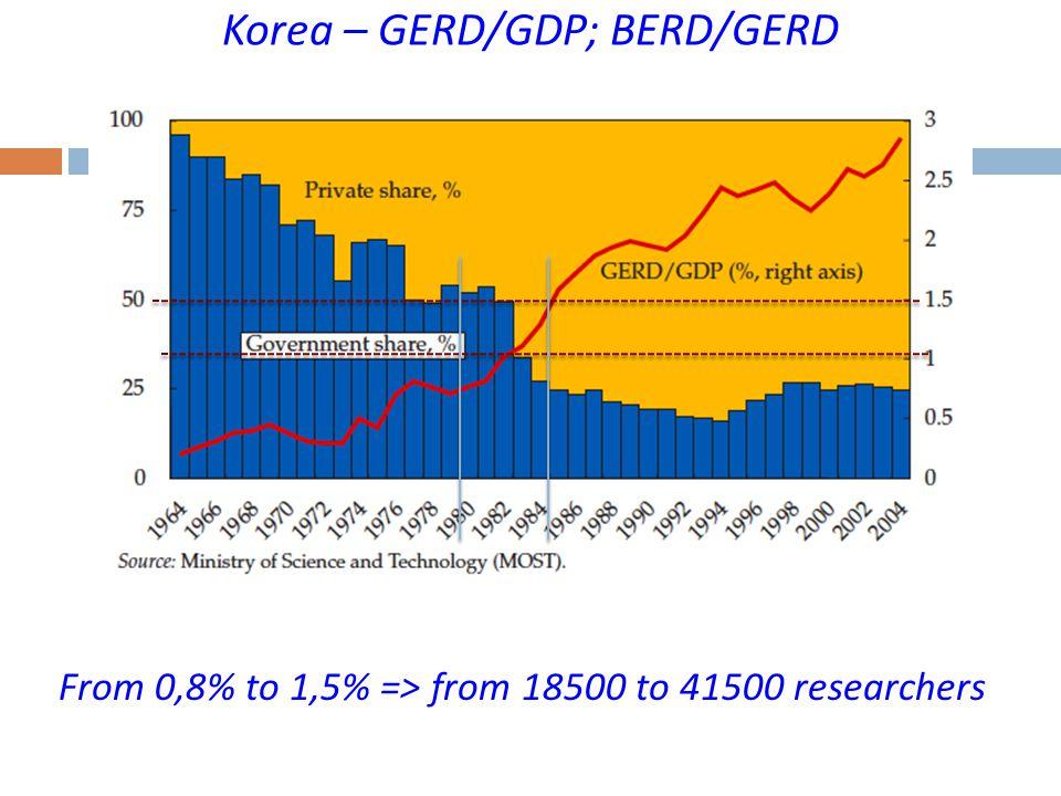 Korea – GERD/GDP; BERD/GERD