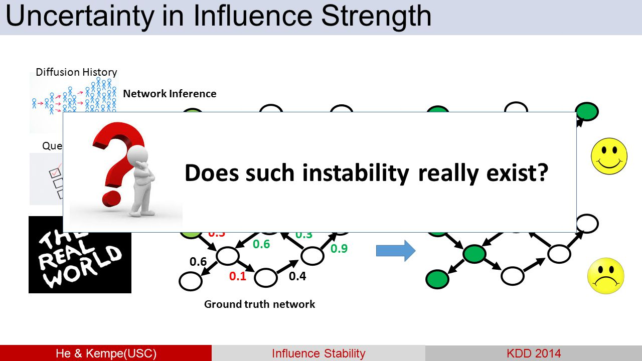 Uncertainty in Influence Strength