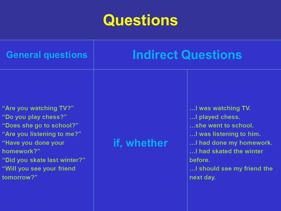 Questions Indirect Questions if, whether General questions