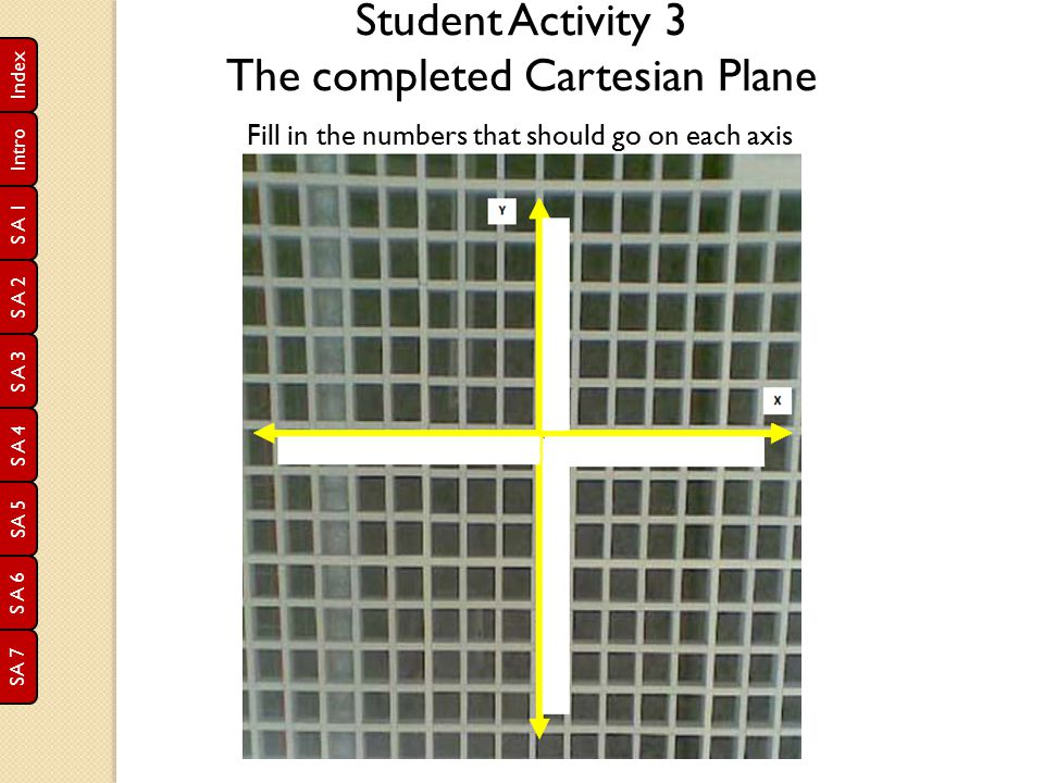 The completed Cartesian Plane