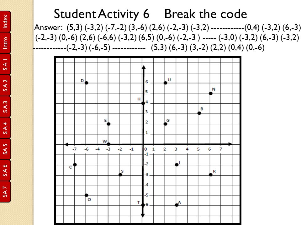 Student Activity 6 Break the code