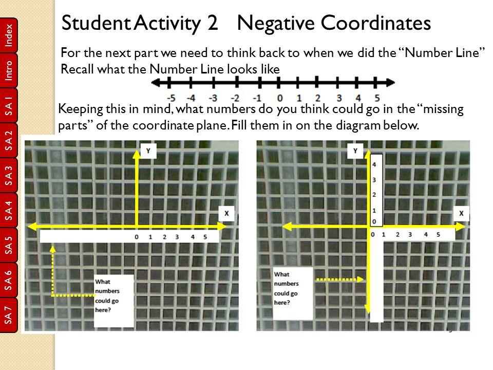 Student Activity 2 Negative Coordinates