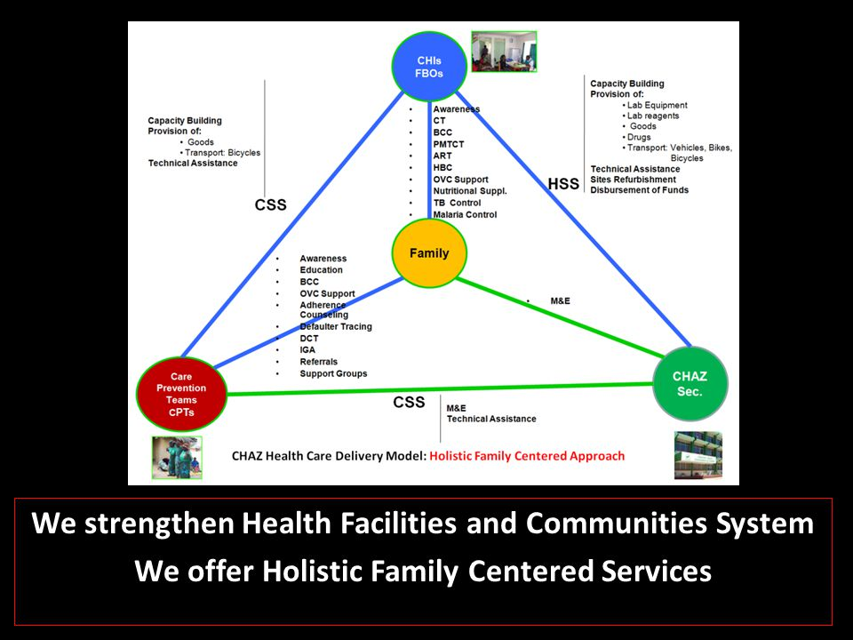 We strengthen Health Facilities and Communities System We offer Holistic Family Centered Services