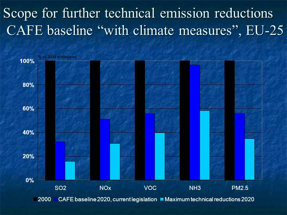 Scope for further technical emission reductions CAFE baseline with climate measures , EU-25