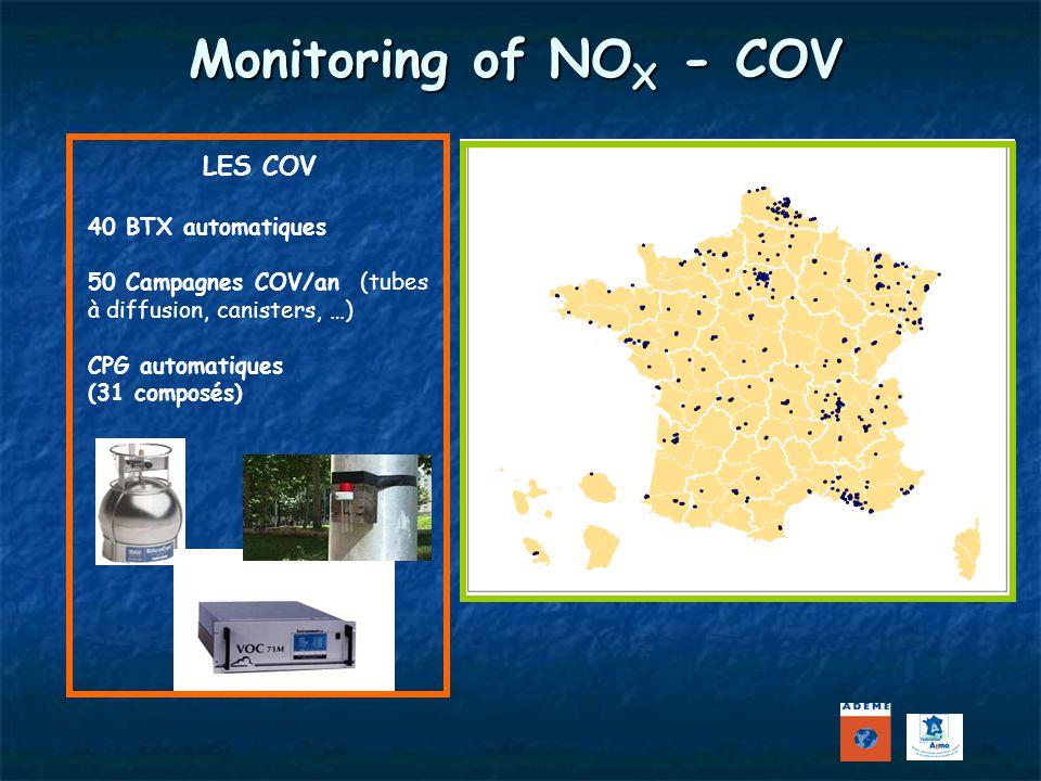 Monitoring of NOX - COV LES COV LES NOX
