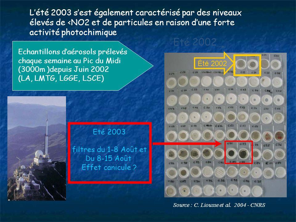 L'été 2003 s'est également caractérisé par des niveaux élevés de <NO2 et de particules en raison d'une forte activité photochimique