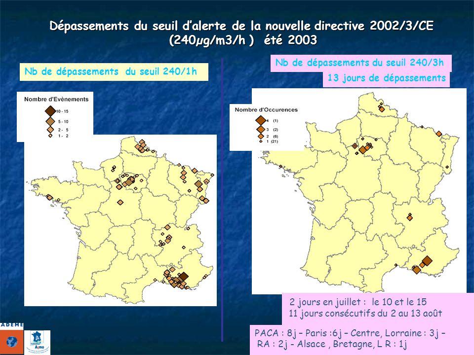 Dépassements du seuil d'alerte de la nouvelle directive 2002/3/CE