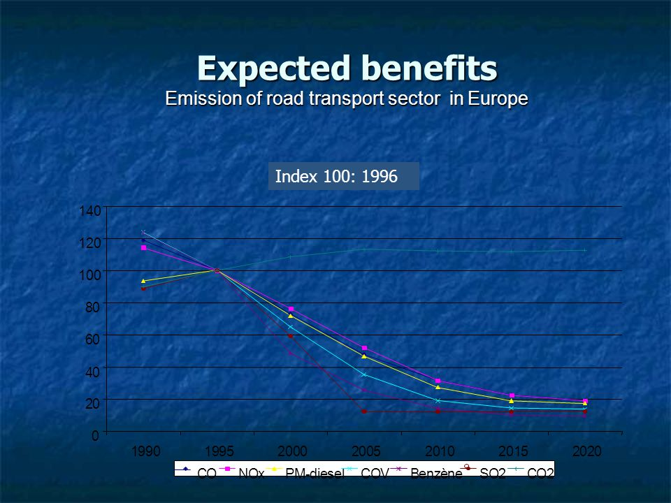 Expected benefits Emission of road transport sector in Europe
