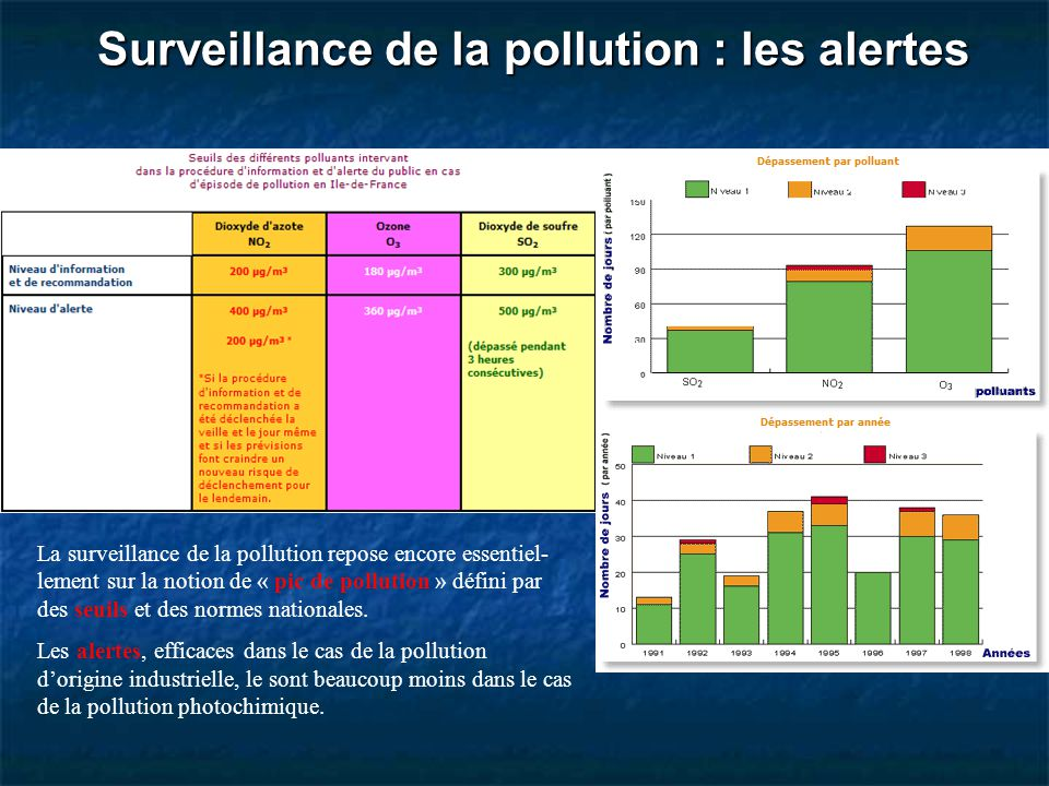 Surveillance de la pollution : les alertes