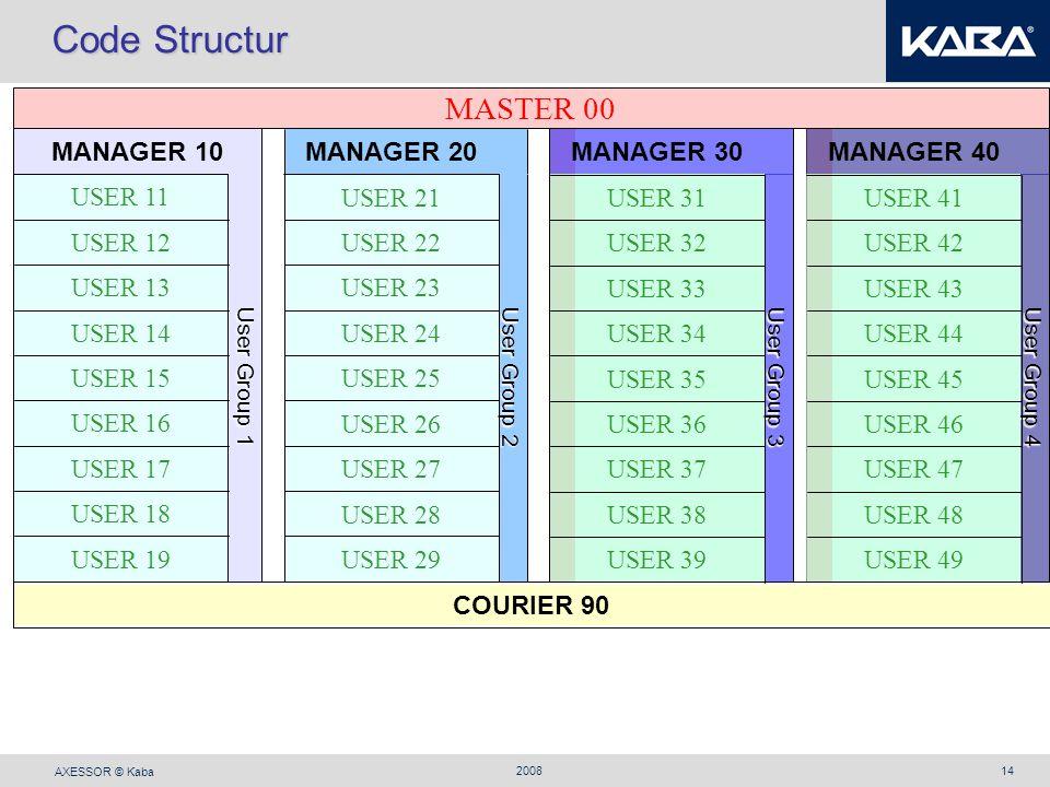 Code Structur MASTER 00 USER 29 USER 28 USER 27 USER 26 USER 25