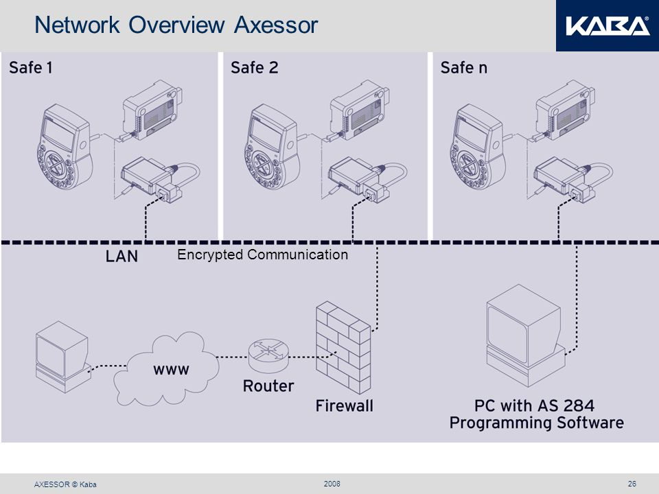 Network Overview Axessor