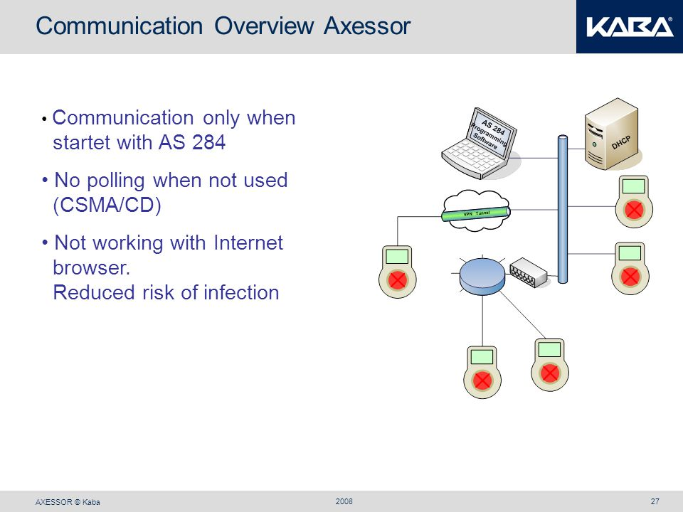 Communication Overview Axessor