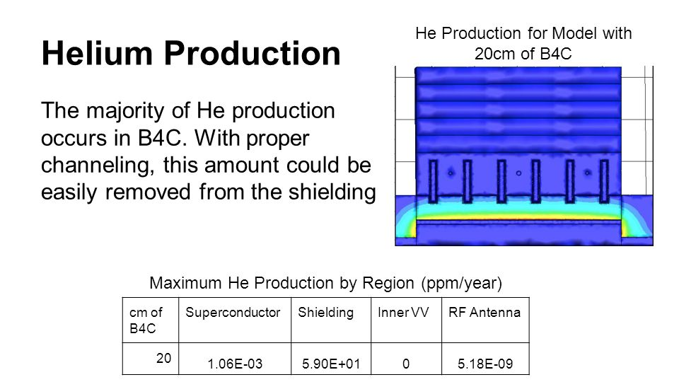 Conclusions Neutron Flux, nuclear heating, DPA, and helium production are at least 100 times less in the PFRC than in a D-T reactor.