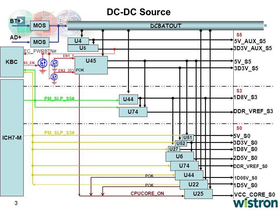 DC-DC Source KBC ICH7-M DCBATOUT 5V_AUX_S5 U4 U5 5V_S5 3D3V_S5 U45