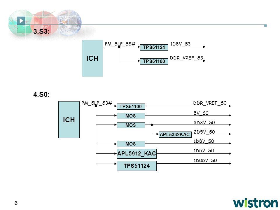 3.S3: ICH 4.S0: ICH APL5912_KAC TPS51124 PM_SLP_S5# TPS51124 TPS51100