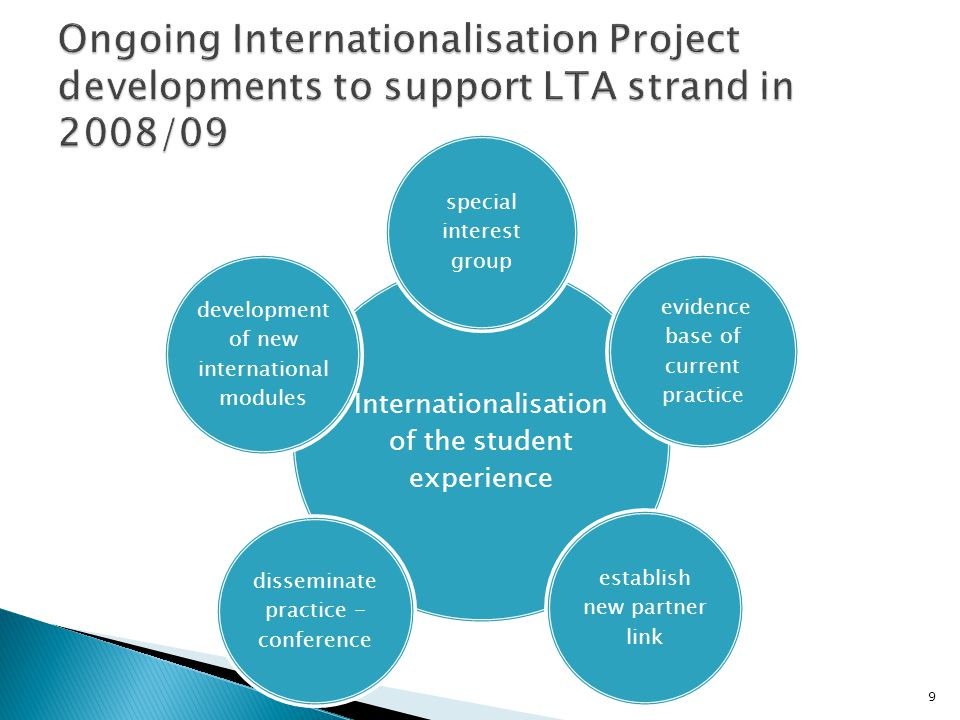 Ongoing Internationalisation Project developments to support LTA strand in 2008/09