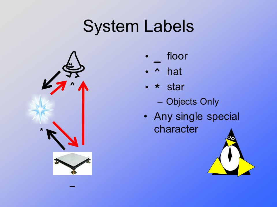 System Labels _ floor ^ hat * star Any single special character
