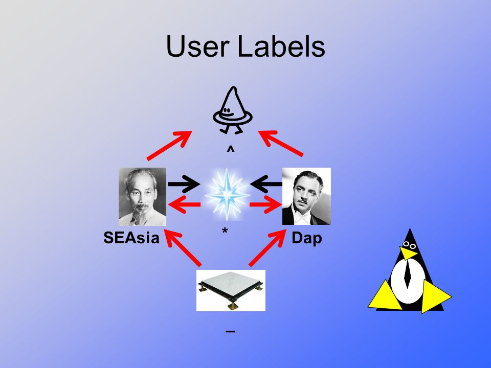 User Labels ^ * SEAsia Dap _