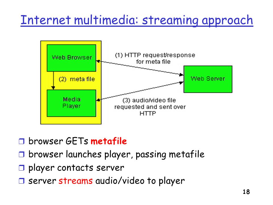 Internet multimedia: streaming approach