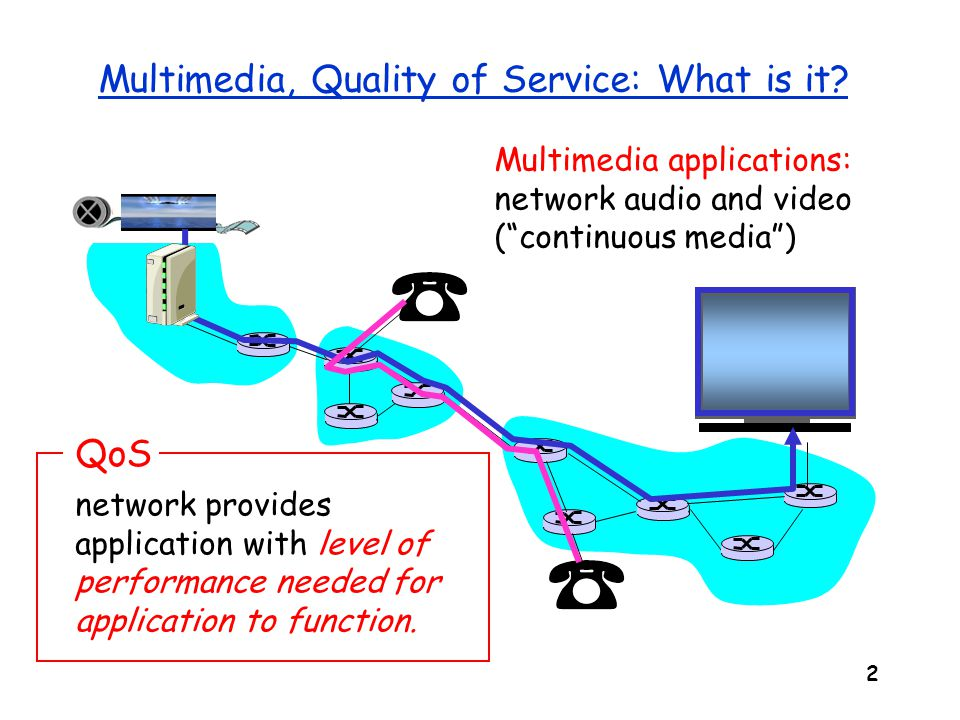 Multimedia, Quality of Service: What is it