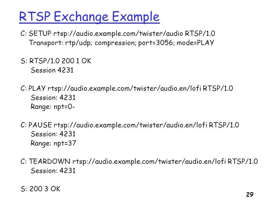 RTSP Exchange Example C: SETUP rtsp://audio.example.com/twister/audio RTSP/1.0. Transport: rtp/udp; compression; port=3056; mode=PLAY.