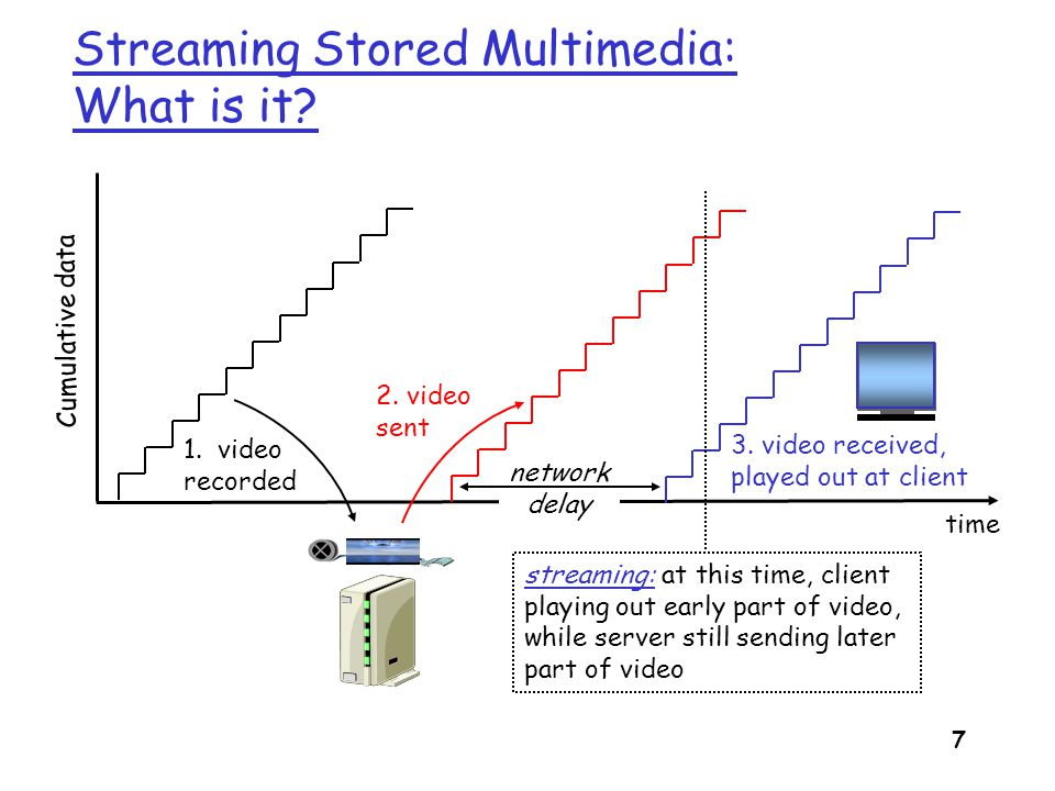 Streaming Stored Multimedia: What is it