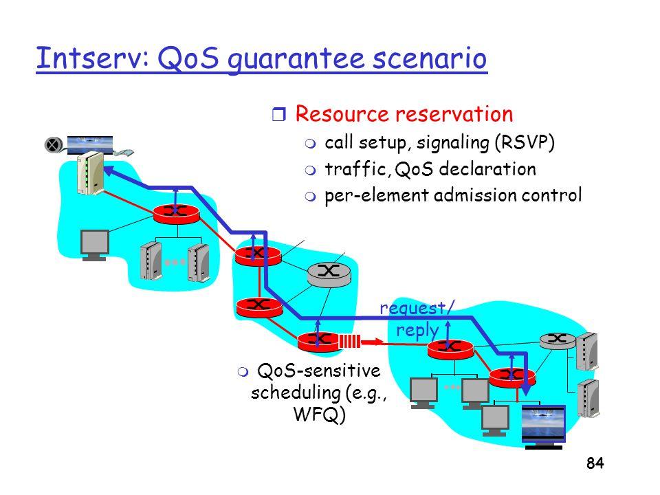 Intserv: QoS guarantee scenario