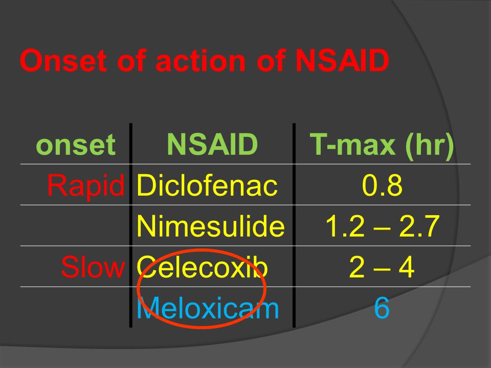 Onset of action of NSAID