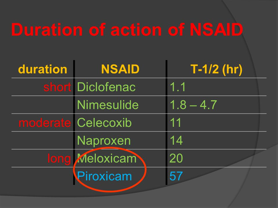 Duration of action of NSAID