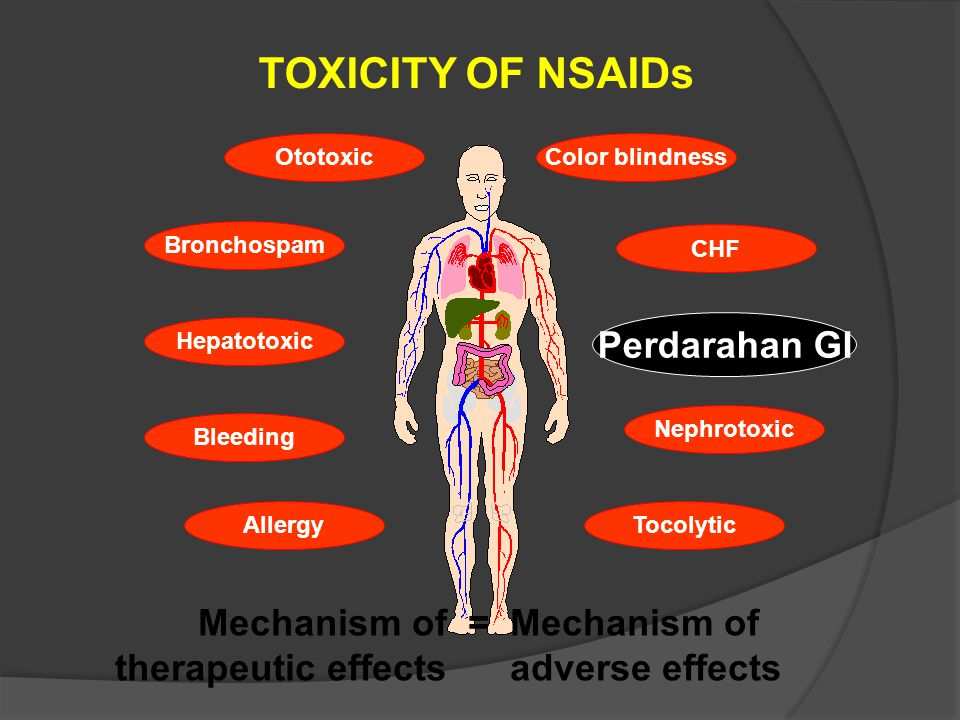 TOXICITY OF NSAIDs Perdarahan GI Mechanism of = Mechanism of