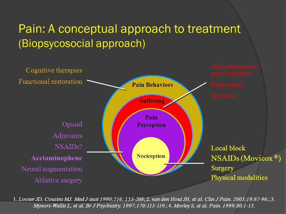 Pain: A conceptual approach to treatment (Biopsycosocial approach)