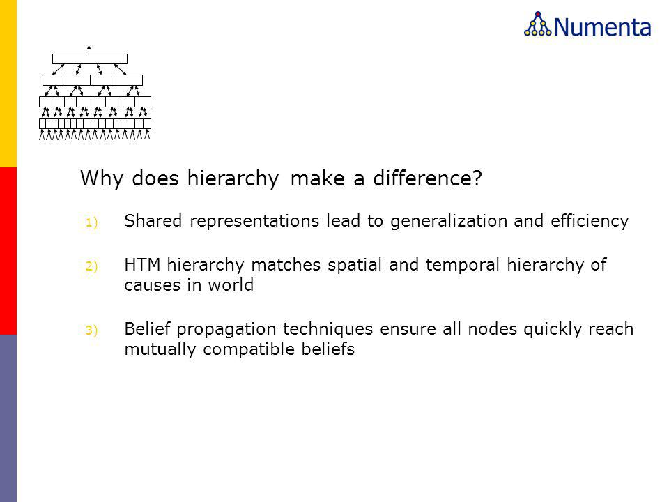 Why does hierarchy make a difference