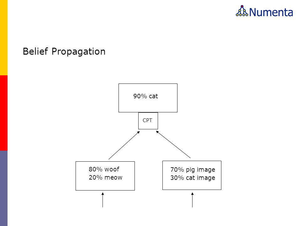 Belief Propagation 90% cat 80% woof 70% pig image 20% meow