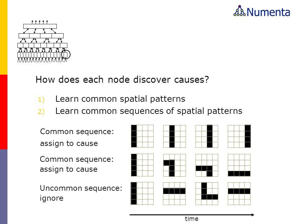 How does each node discover causes