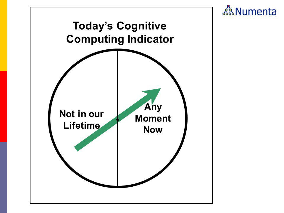 Today's Cognitive Computing Indicator