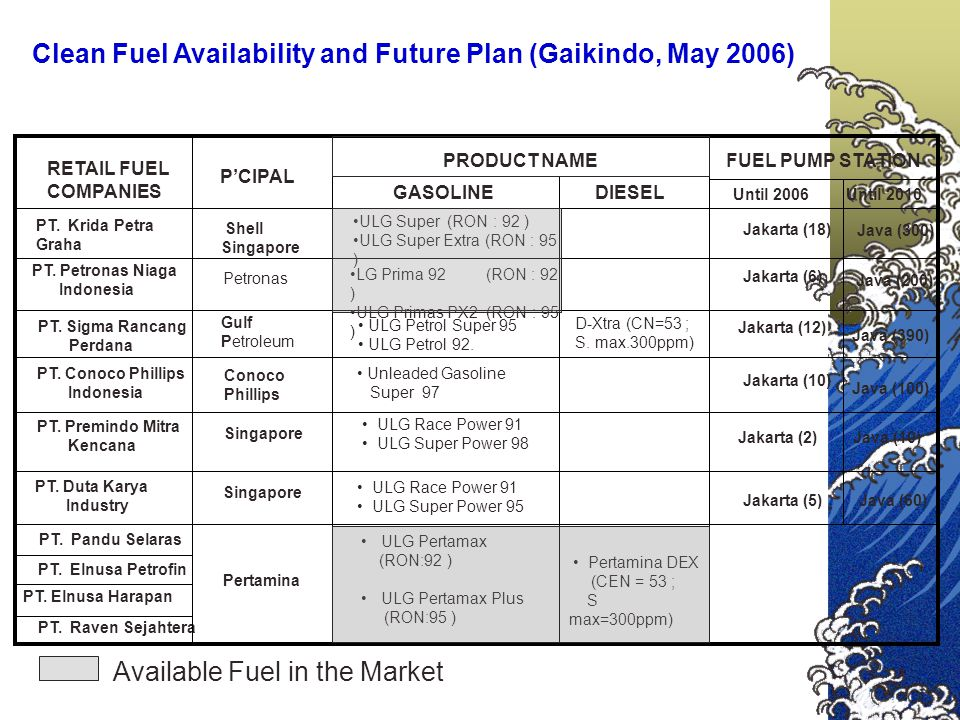 Clean Fuel Availability and Future Plan (Gaikindo, May 2006)