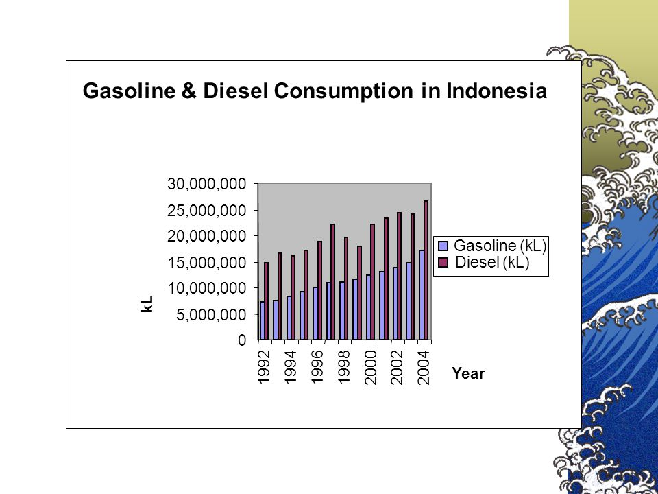 Gasoline & Diesel Consumption in Indonesia