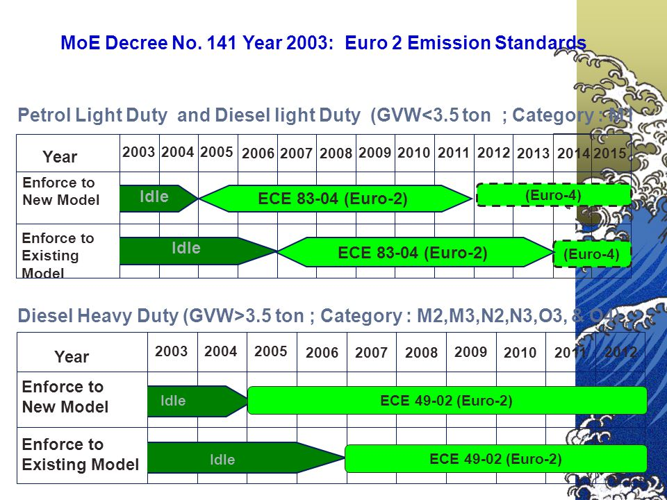 MoE Decree No. 141 Year 2003: Euro 2 Emission Standards