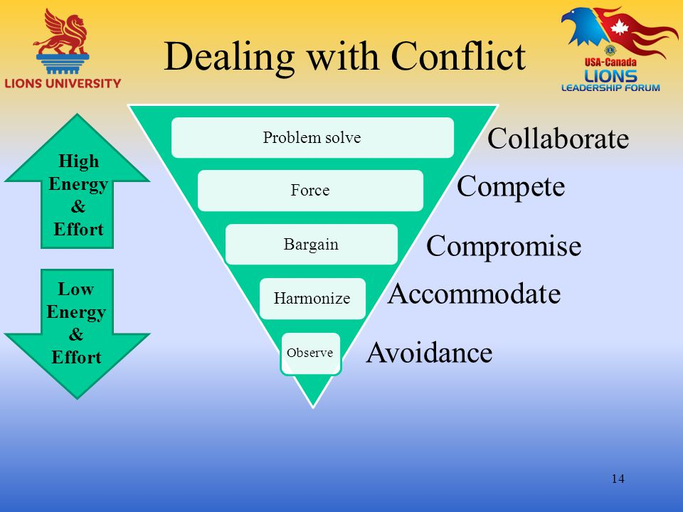 Dealing with Conflict Collaborate Compete Compromise Accommodate